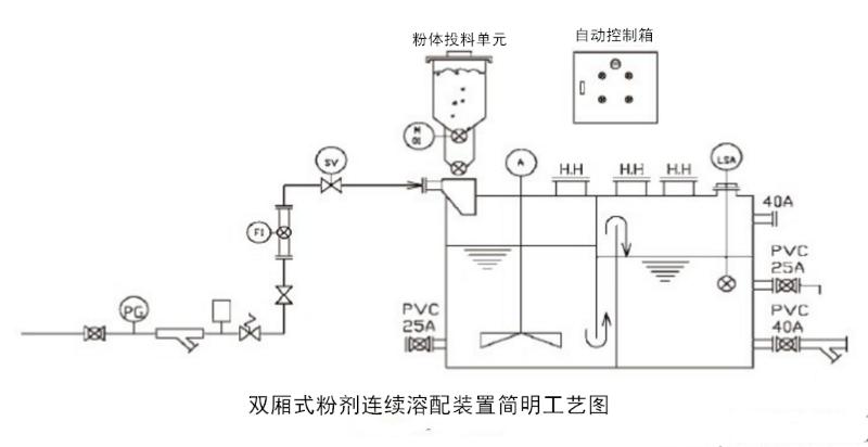 新型普通粉体浆液两厢式在线制备装置.png