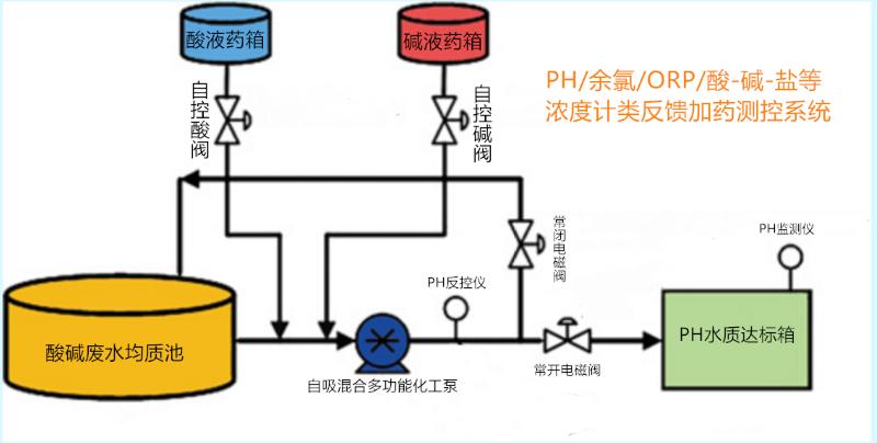 新污水PH(ORP-EC-CL2)值达标排放自动处理工艺.png