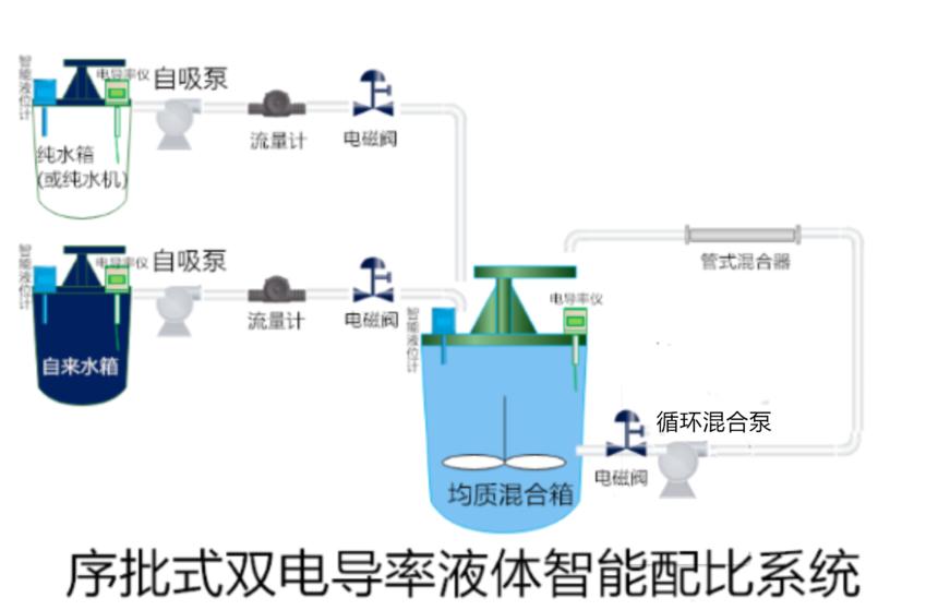 水王双电导率液体智能调配调节系统.png