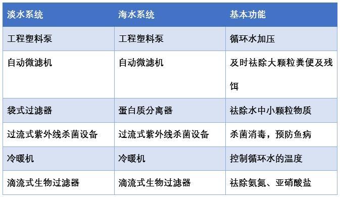 一体化海鲜暂养系统基本配置表.jpg