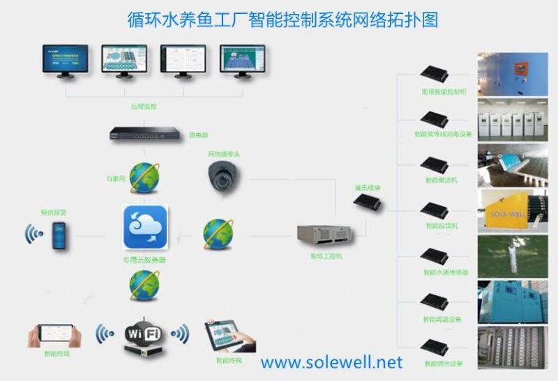 水王智能化循环水养鱼工厂控制系统.jpg