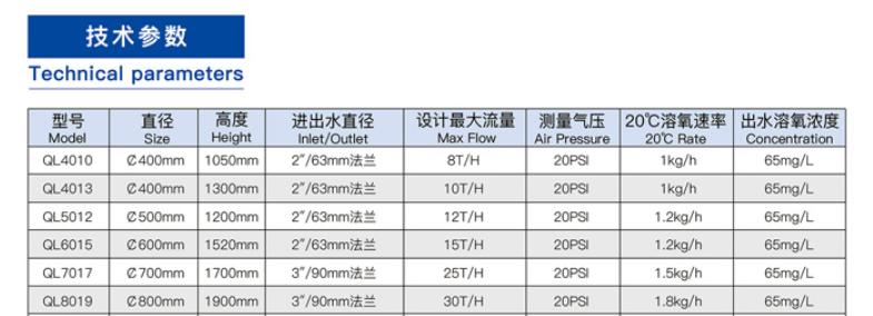 易集装溶氧锥规格参数表.png
