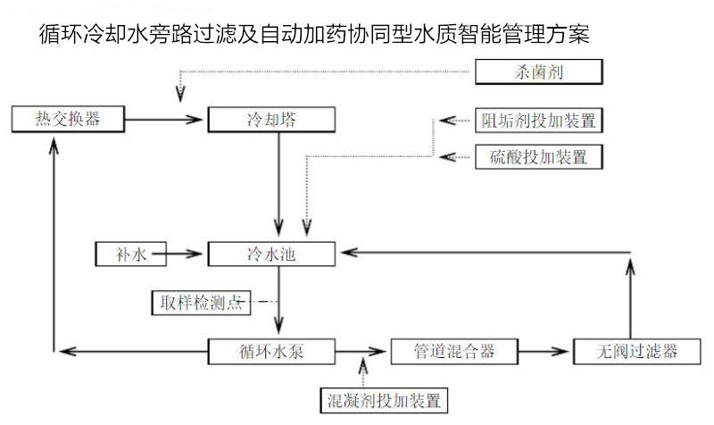 循环冷却水智能化测控系统.jpg