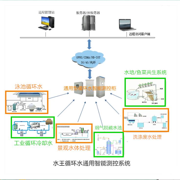 循環水體類通用型云測控系統設備.png