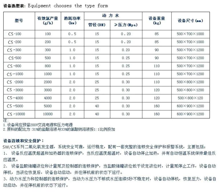 化学法二氧化氯发生器设备规格选型表_副本.png