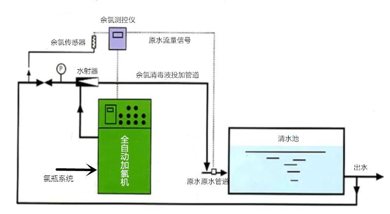 真空加氯机余氯浓度自动控制工艺图_副本.png