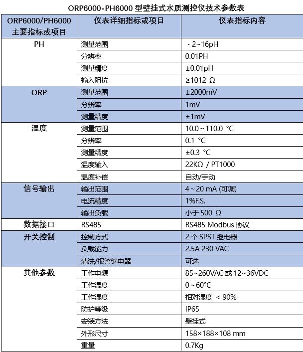 ORP-6000壁挂式监测仪性能参数表.png