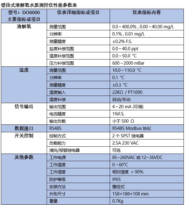 壁挂式溶解氧水质测控仪性能参数表.png