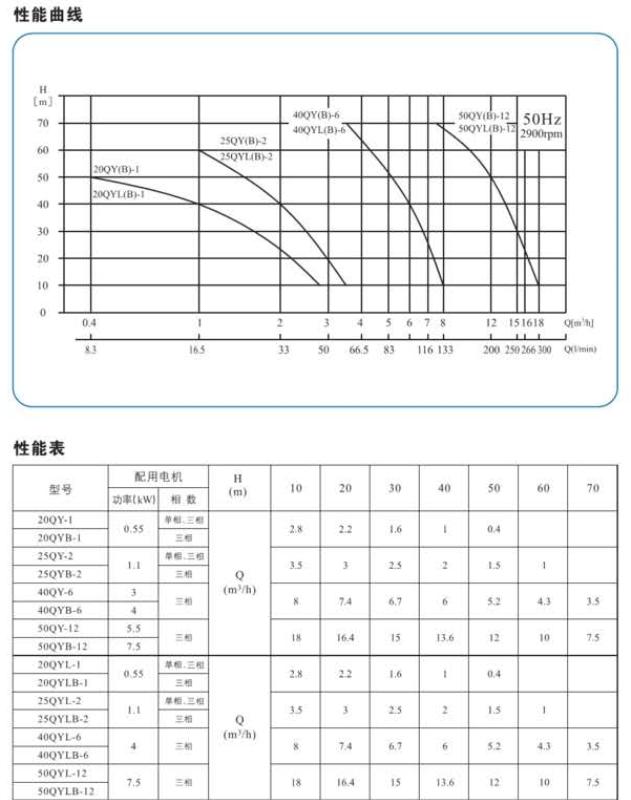 气液混合泵性能参数图表.png