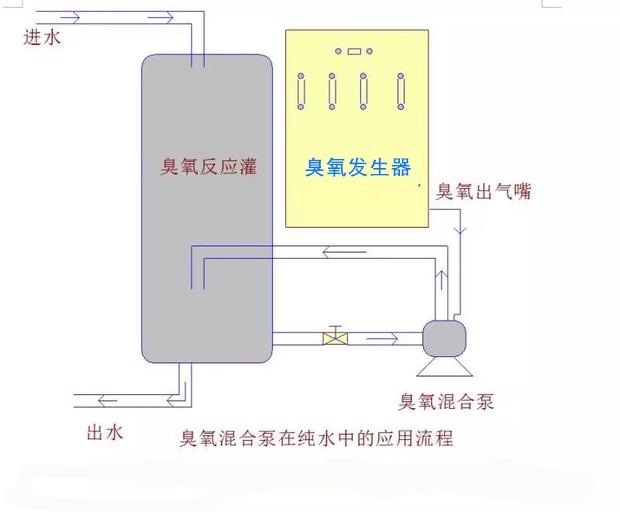 气液泵应用典型工艺示意图.jpg