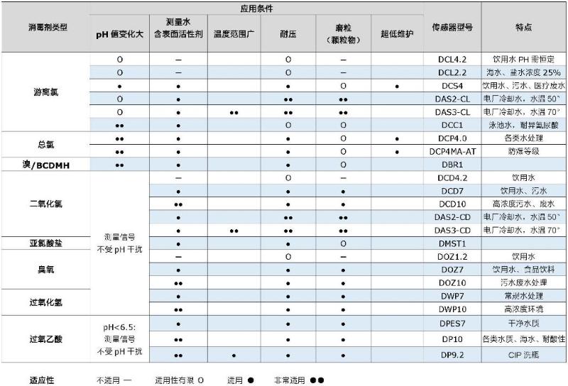 网站水质消毒浓度传感器最新选型图表.jpg