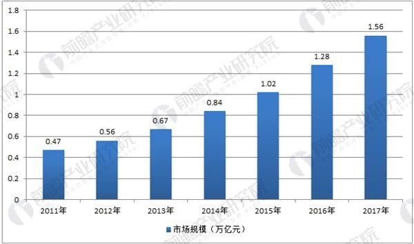 中国智能制造装备行业市场规模统计