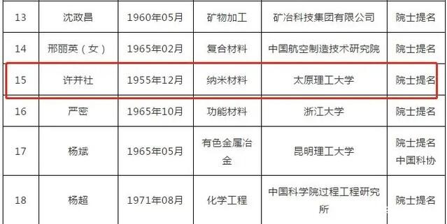 """山西2人晋级工程院院士增选进入第二轮,中北大学""""失落"""""""