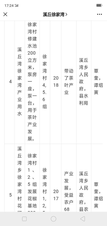 建议湖北省纪委清查巴东县徐家湾村唐丽造的账目问题【跟帖】